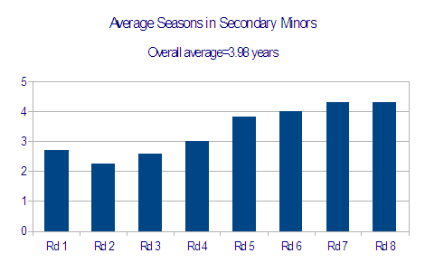 Avg_yrs_in_secondary