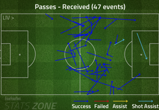 17_phil_coutinho_passes_received_medium