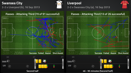 17_attacking_third_passing_comparison_2nd_half_medium