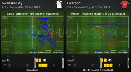17_attacking_third_passing_comparison_2nd_half_medium