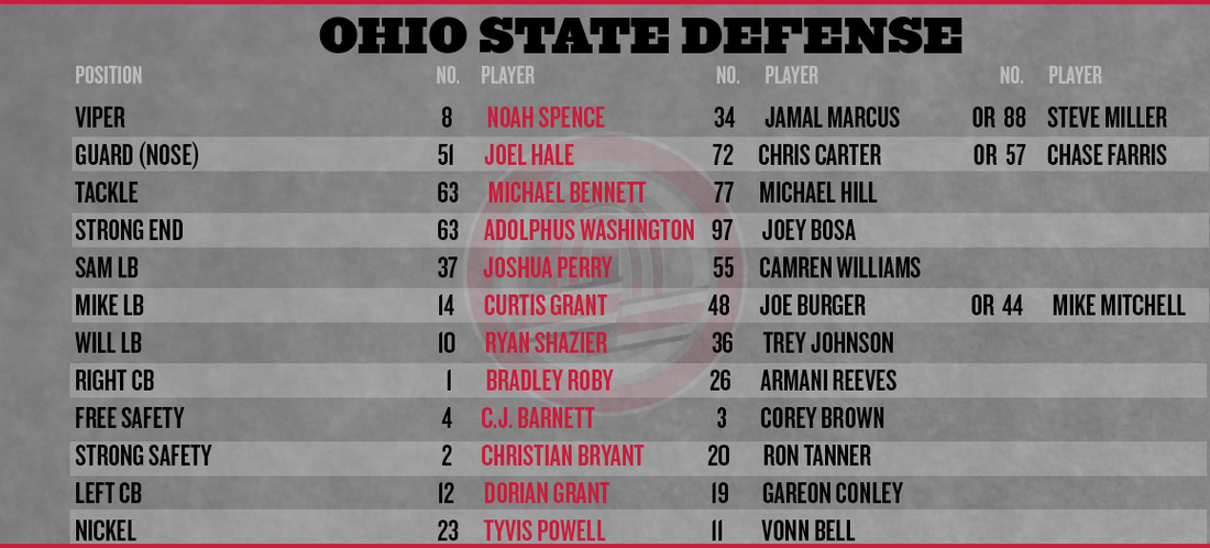 Ohio-state-famu-defensive-depth-chart_medium