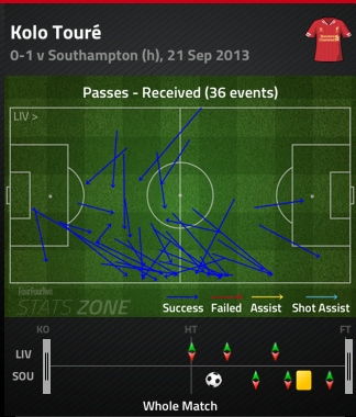 Kolo_toure_passes_received_medium