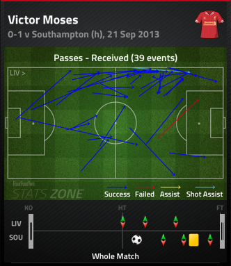 Victor_moses_passes_received_medium