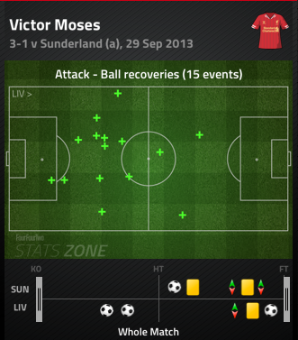 Victor_moses_ball_recoveries_medium
