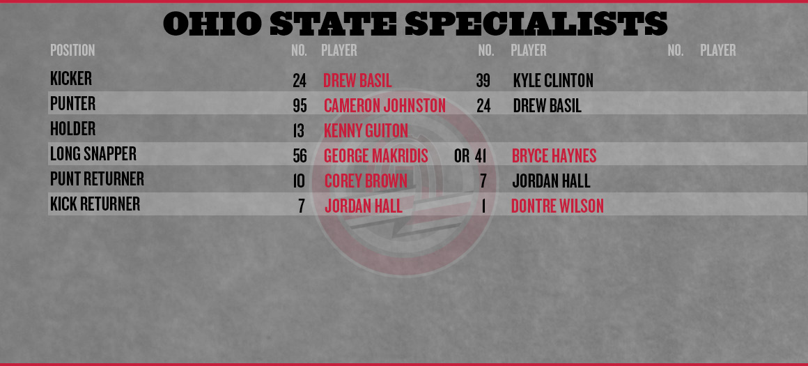 Ohio-state-northwestern-depth-chart-2013-special-teams_medium