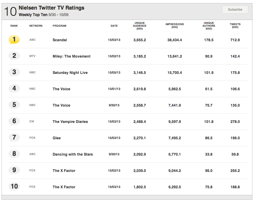 Nielsen-top-10-table-twitter