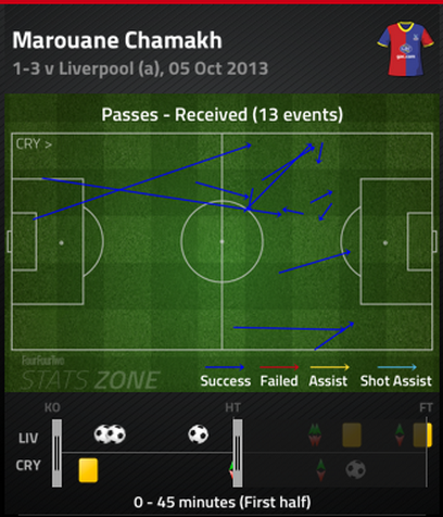 Chamakh_passes_received_medium
