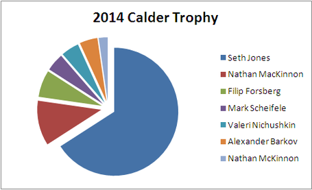 Otf_picks_calder_trophy_2013-14_medium
