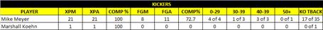 Kick_stats_2013