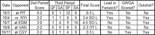 10-12-2013_third_periods