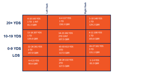 Peyton_manning_passing_after_week_6_medium