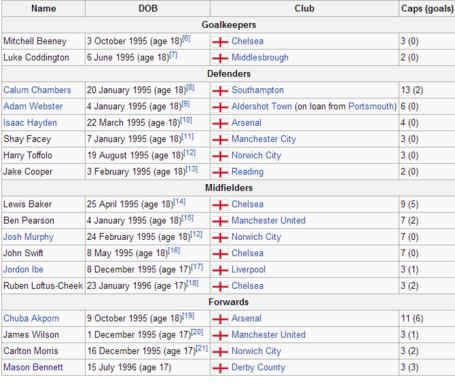 England_national_under-19_football_team_-_wikipedia__the_free_encyclopedia_medium