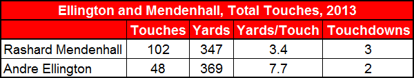 Ellington_and_mendenhall__total_touches_2013_medium