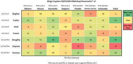 Kingscoyotes10