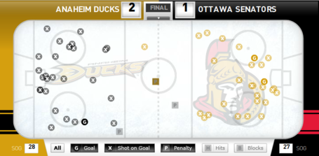 Sensducksshotchart_medium