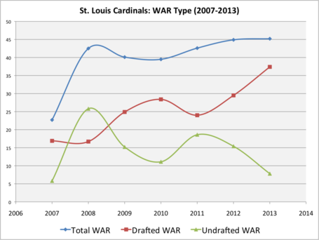 Stl_war_type_2007-2013_medium
