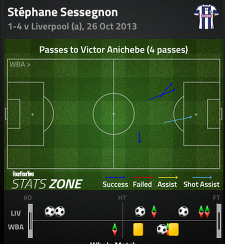 Sessegnon_to_anichebe_medium