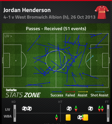 Henderson_passes_received_medium