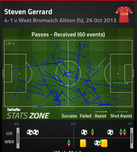 Steven_gerrard_passes_received_medium
