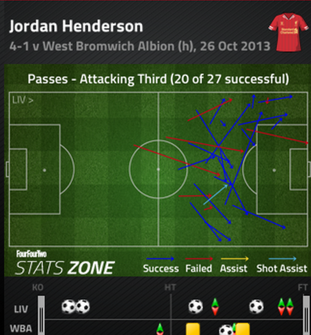 Henderson_final_third_passing_medium