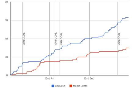 Fenwick-graph-2013-11-02-maple-leafs-canucks_1__medium