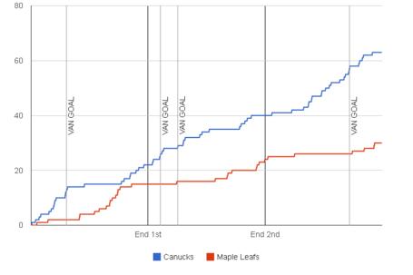 Fenwick-graph-2013-11-02-maple-leafs-canucks_1__medium
