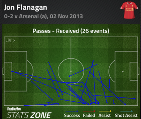 Flanagan_passes_received_1st_half_medium