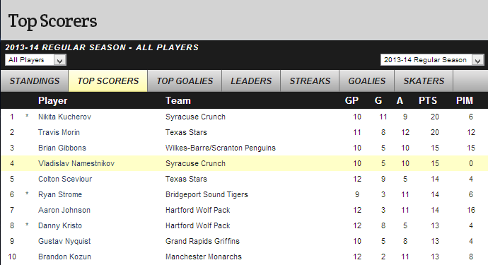 Ahl_leading_scorers_nov52013