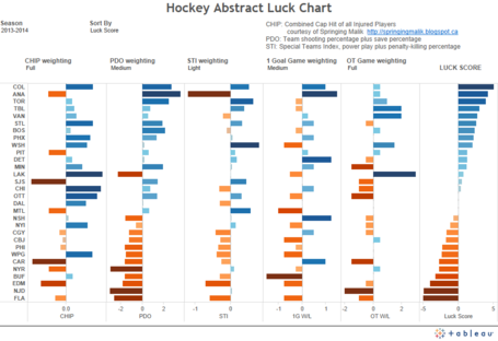 Hockey_abstract_luck_chart_medium
