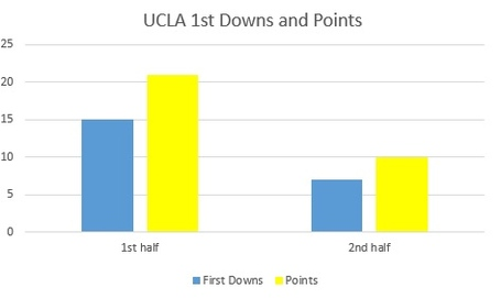 Ucla_first_downs_medium