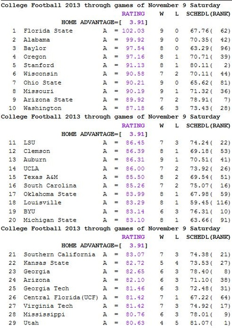 Sagarin_week_12_medium