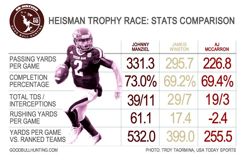 jameis winston stats