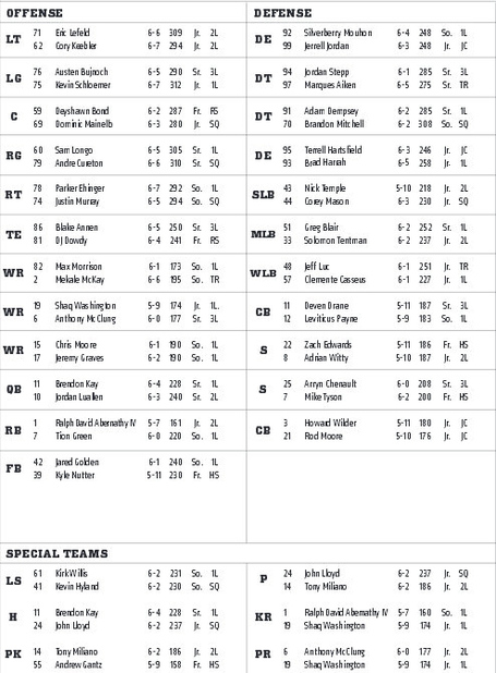 Bearcats_depth_chart_ru_medium