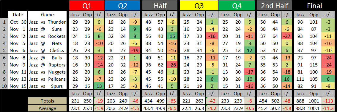 2013_2014_net_scoring_by_quarter