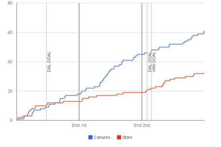 Fenwick-graph-2013-11-17-stars-canucks_medium