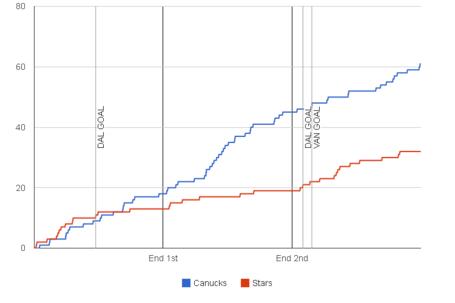 Fenwick-graph-2013-11-17-stars-canucks_medium