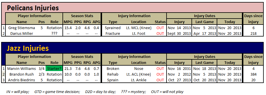 Game_13_-_injury_report