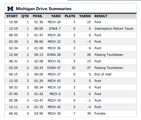 Michigan_drive_summary_medium