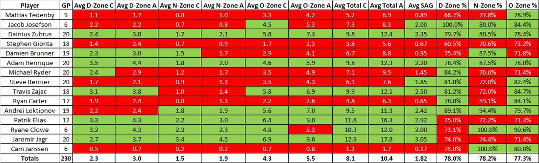 Fwd_20_game_passing_averages