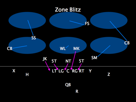 Zoneblitz_medium