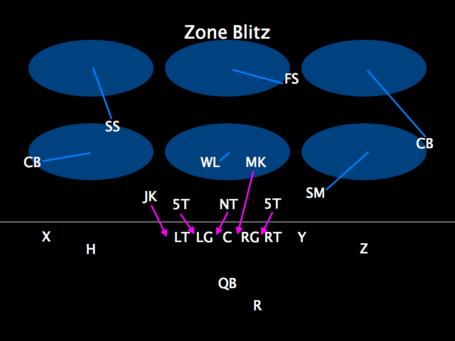 Zoneblitz_medium