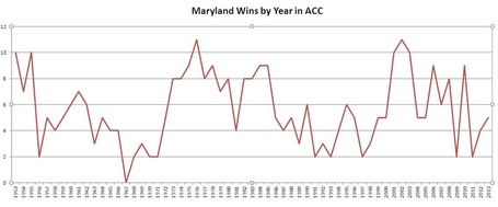 Maryland_wins_by_year_acc_medium