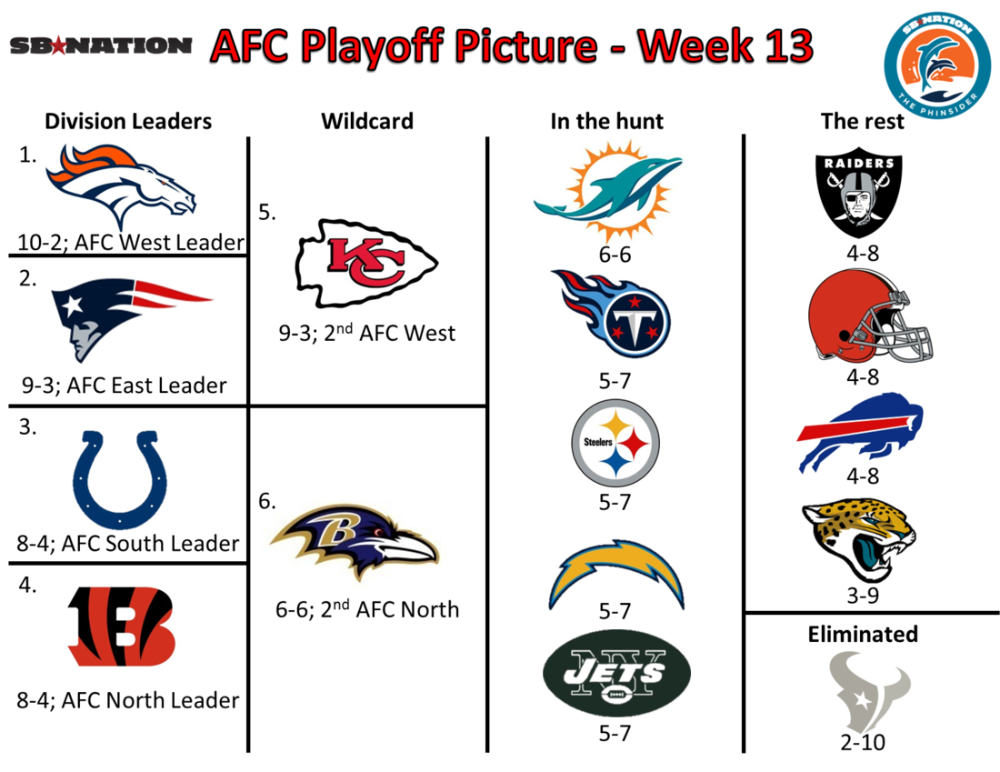 Playoff_picture_afc_week_13