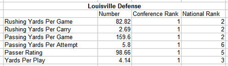 Louisville_defense_medium