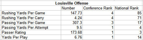 Louisville_offense_medium