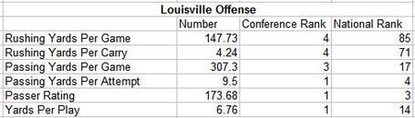 Louisville_offense_medium