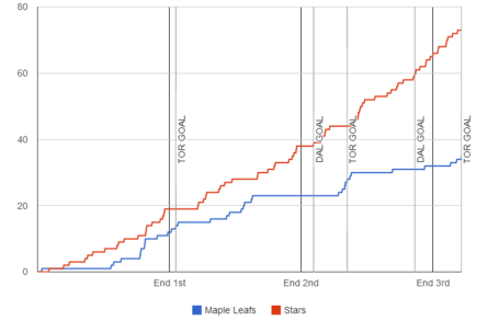 Fenwick-graph-2013-12-05-stars-maple-leafs_medium