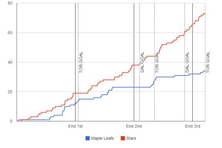 Fenwick-graph-2013-12-05-stars-maple-leafs_medium