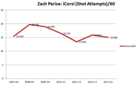 Parise_shot_attempts_medium