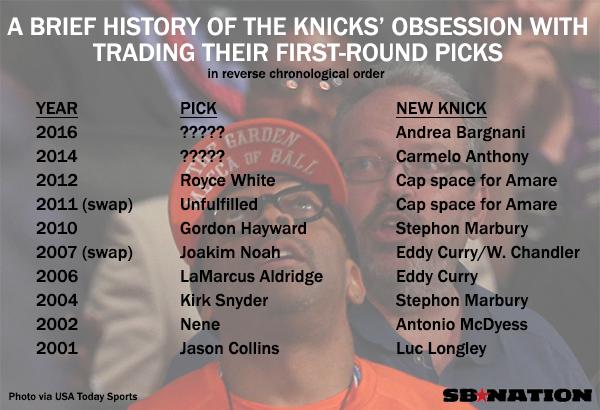 Knicks draft trade options